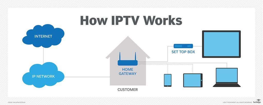 IPTV Ant Media Server