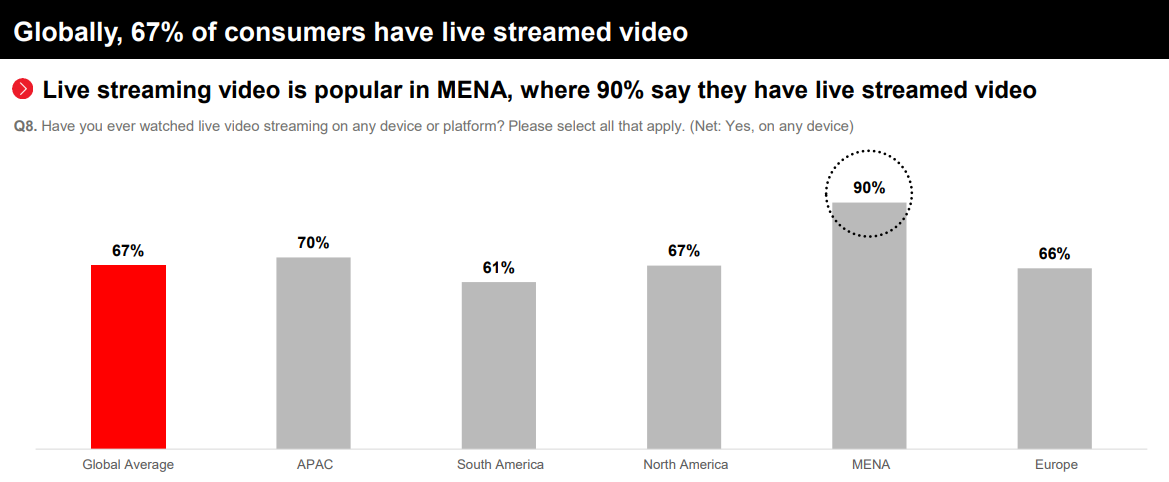 Live Video Streaming Trends – A Global Perspective 1