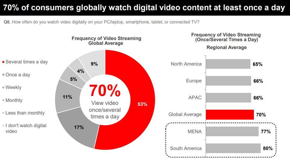 Live Video Streaming Trends – A Global Perspective 2