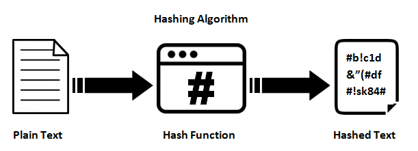 Secure Streaming with Hash Based Tokens