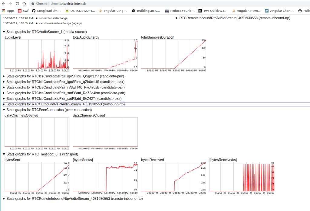 An Overview of WebRTC Statistics 3