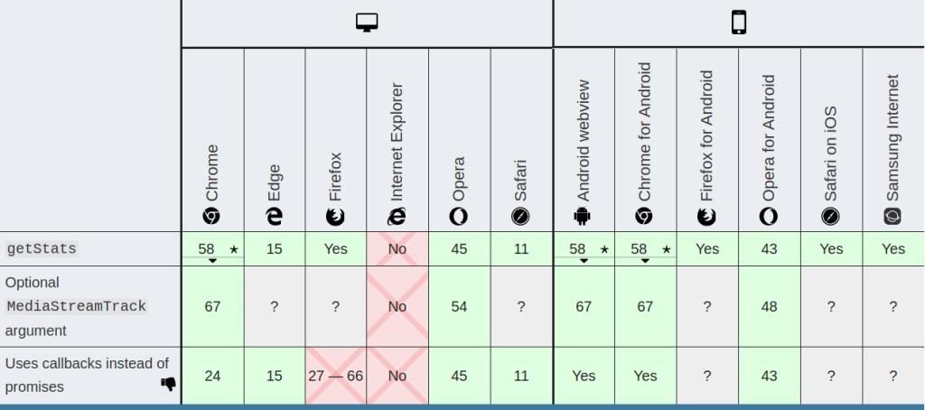 An Overview of WebRTC Statistics 2