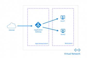 How to Enable SSL for Azure Application Gateway For Scaling Azure Ant Media Solution 101